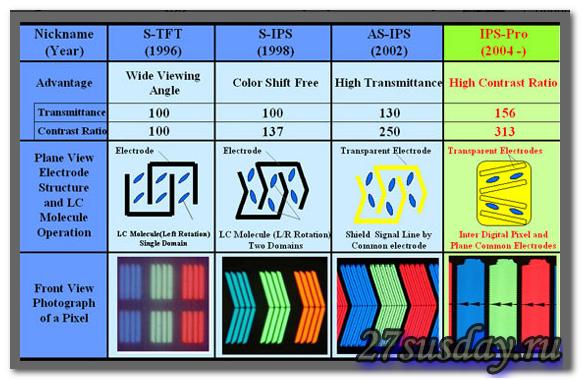 сравнительная таблица технологий