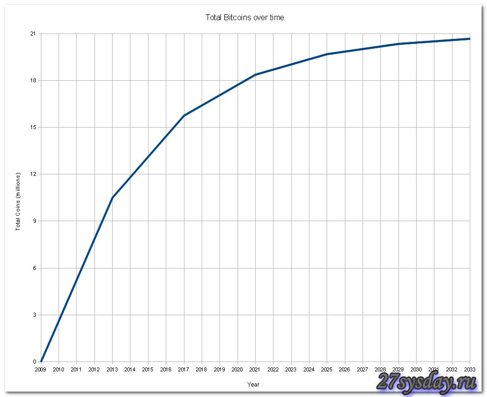 График скорости добычи