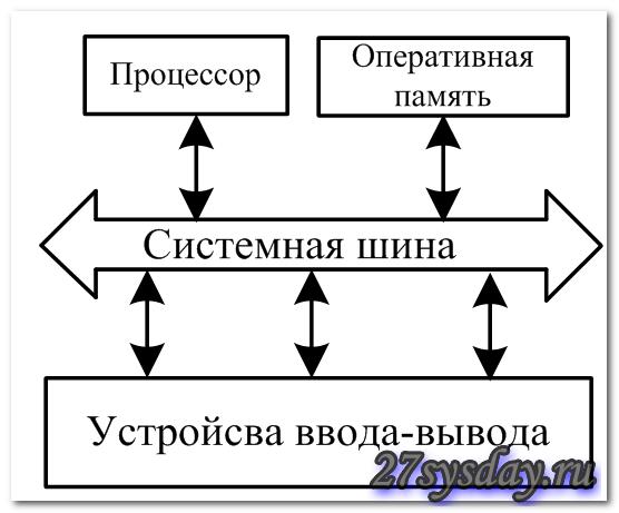 Работа оперативной памяти непосредственно связана с работой процессора и внешних устройств компьютера, так как...