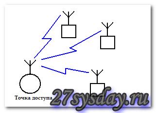 Настройка роутера linksys wrt54gl