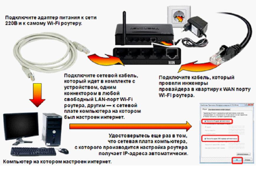 К маршрутизатору на скриншоте можно подключить четыре различные устройства по кабелю, не считая Wi-Fi соединения.