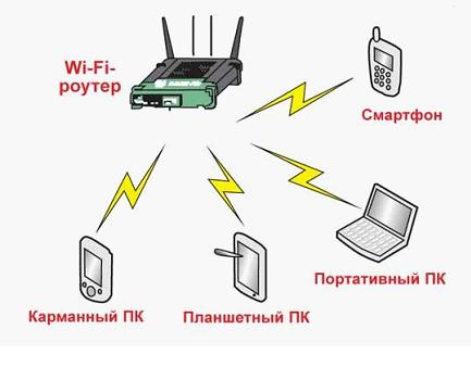 Скорость самой сети Wi-Fi, то есть беспроводного канала (между ПК и точкой доступа роутера) - может быть недостаточна...