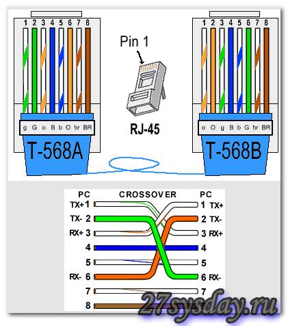 Как настроить роутер D-Link Dir-100?