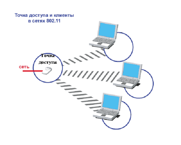 Как раздавать WiFi с ноутбука !  Настройка оборудования