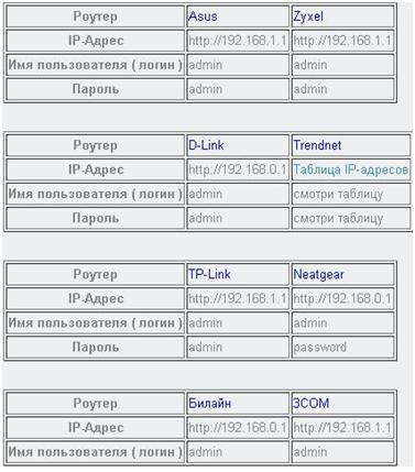 как поставить пароль на роутер