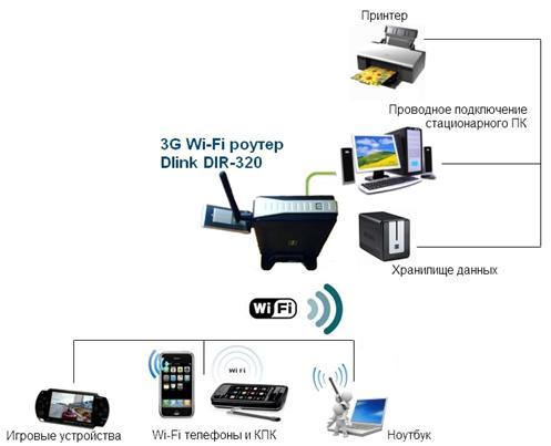 Подключение периферии к usb на wifi роутере