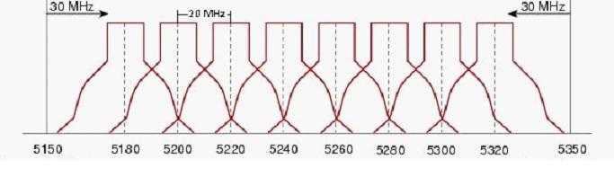 5,65 ГГц