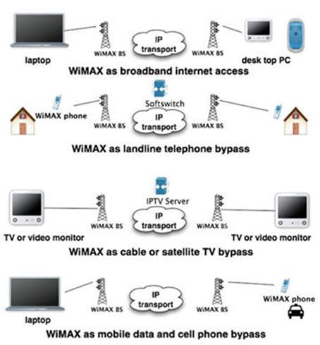 wimax роутер