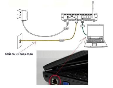 Схема подключения роутера ASUS DSL-N13.
