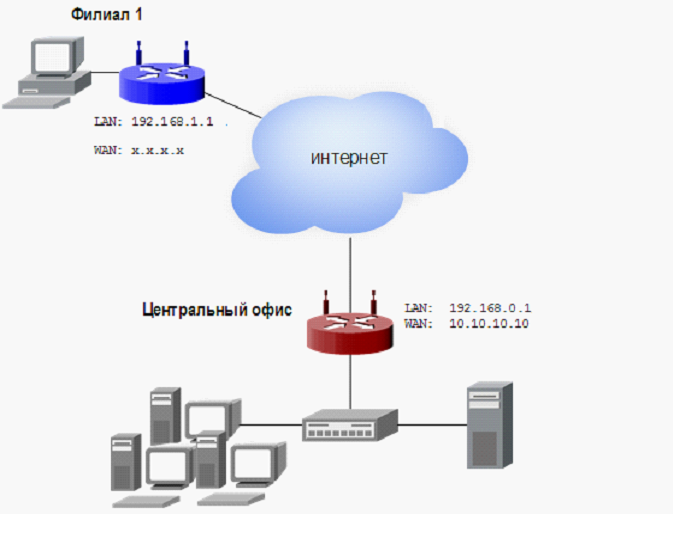 роутер с vpn сервером