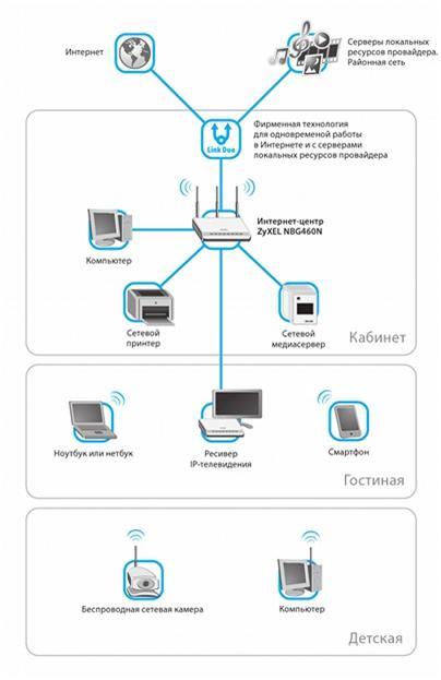 Создать домашнюю сеть с помощью роутера