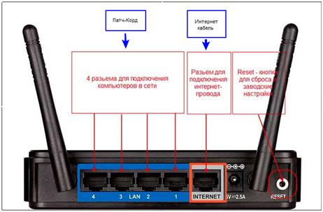 Интерфейс роутера