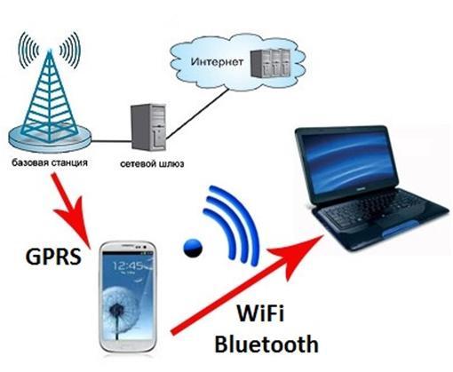 WiFi на вашем телефоне