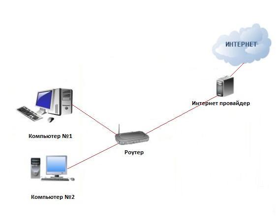 Домашний интернет для двух компьютеров