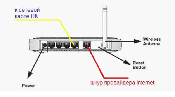 схема подключения портов