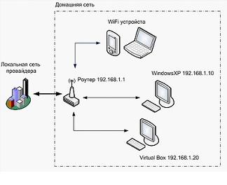 Схема работы роутера.  Настройка соединения, в свою очередь, зависит от протокола, используемого вашим провайдером.