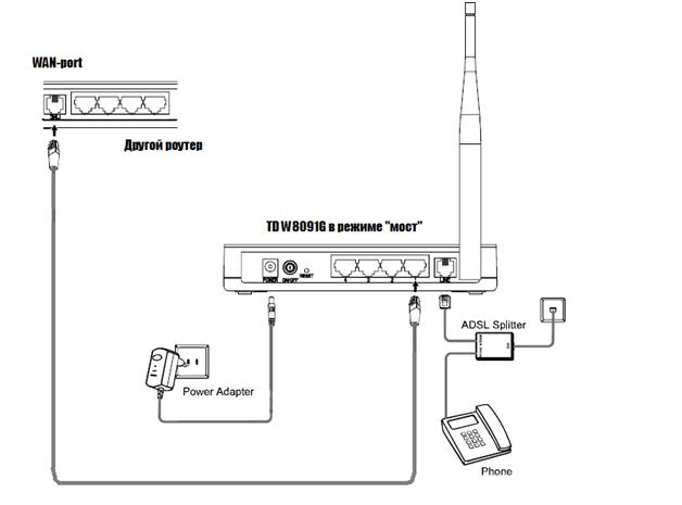 Схема подключения роутера TD