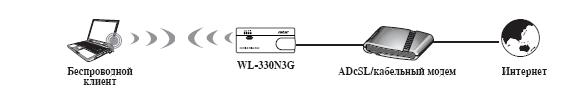 Быстрая настройка ASUS WL330-N3G в режиме роутера