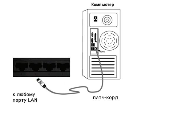 Схема подключения роутера к