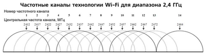 Настройка сети wi-fi