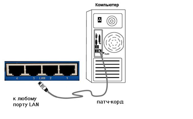 Схема проводного подключения роутера