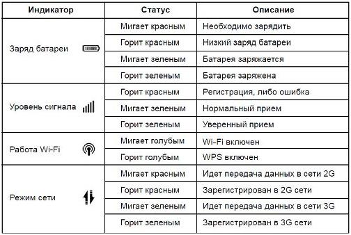 режимы и состояния устройства