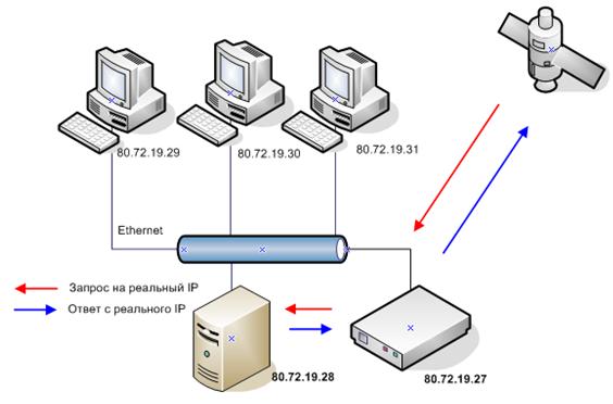 устройства в компьютерной сети