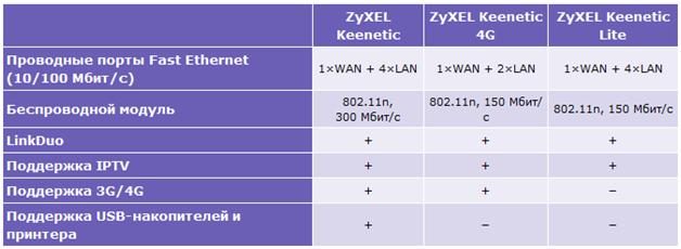 модель ZyXEL Keenetic