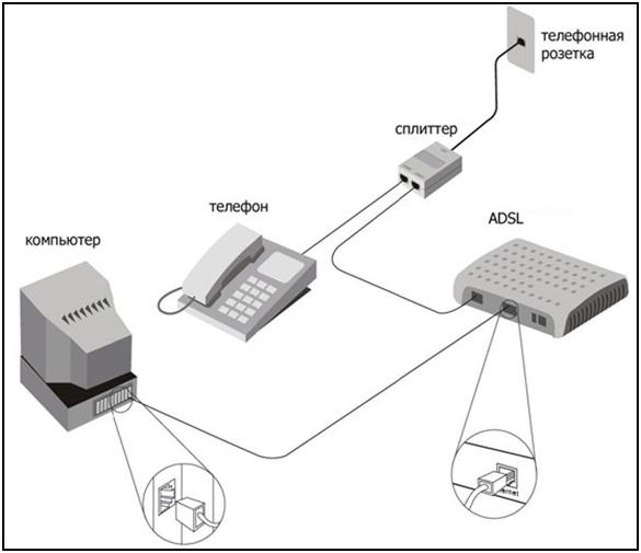 Подключение ADSL