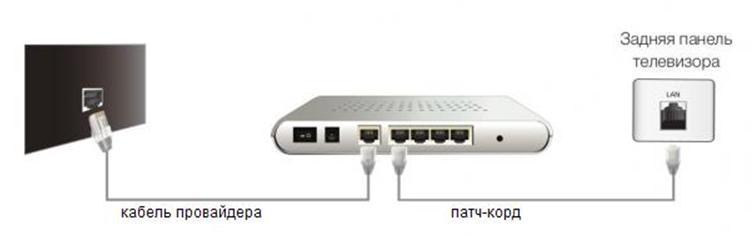 Схема подключения ТВ через