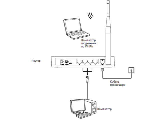 Схема подключения цифрового телевидения через роутер