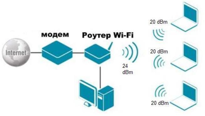 Домашняя Wi-Fi-сеть