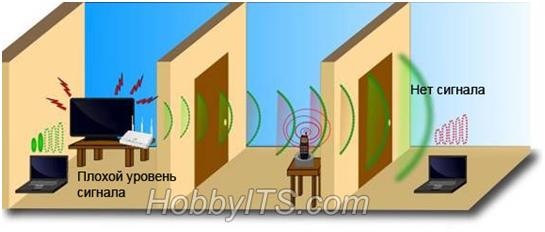 Помехи сигнала Wi-Fi