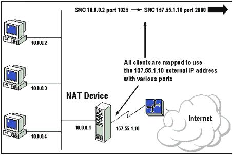 Создание из нескольких IP-адресов один