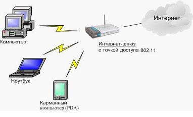 Работа беспроводной сети