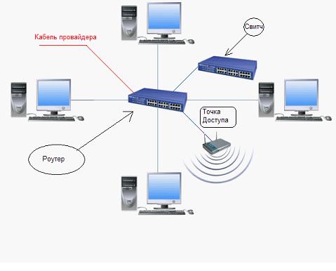 Как правильно сделать сеть дома
