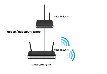 Локальные IP-адреса