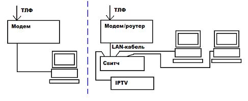 Соединение модема и маршрутизатор