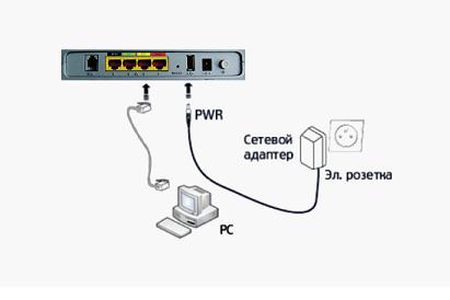 Рисунок, как подключен роутер к компьютеру