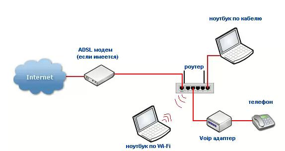 Роутер объединивший несколько компьютеров