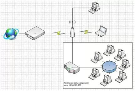 Подключение разных маршрутизаторов