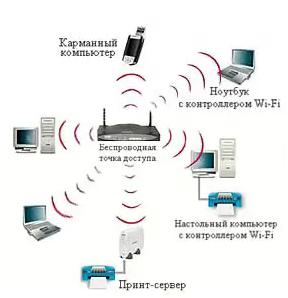 Подключенная Wi-Fi сеть