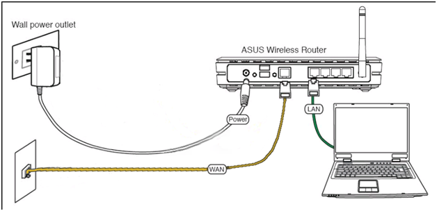Подключение к маршрутизатору