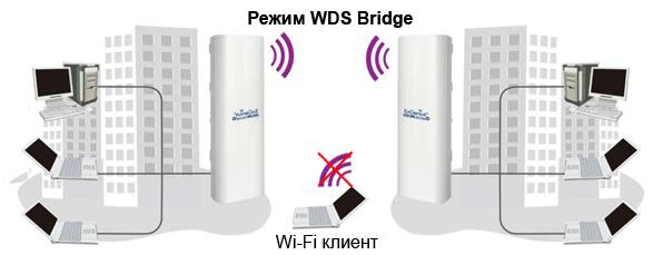Режим bridge