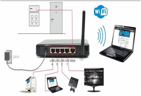 Режим router