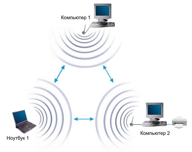 Беспроводная сеть в режиме Ad Hoc
