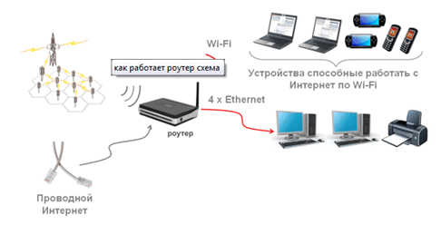 Схема работы маршрутизатора