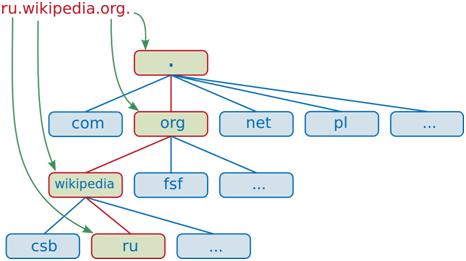 Пример структуры доменного имени