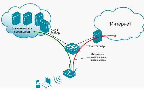 Протокол Dual Access PPPoE