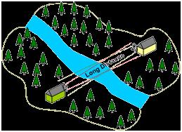 Зона действия направленных антенн